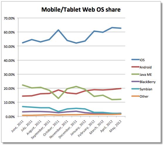 I dispositivi Apple vengono usati maggiormente per navigare su internet rispetto a quelli Android