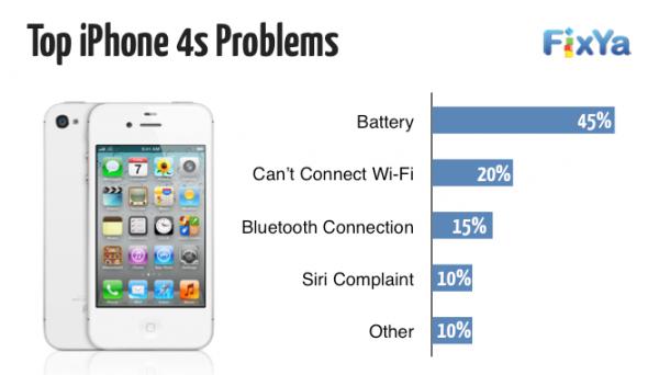 problemi-iphone-4s_t