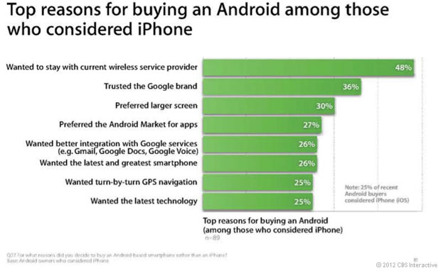 Una ricerca Apple mostra perché la gente preferisce un sistema Android