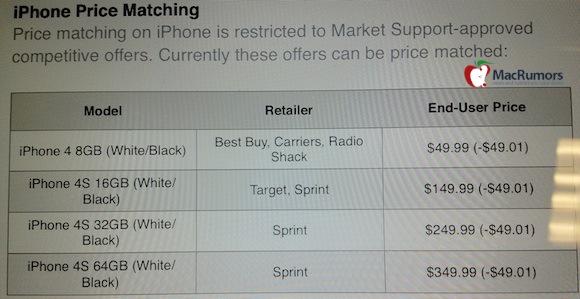 I rivenditori Apple mettono in sconto gli iPhone in previsione del lancio del nuovo dispositivo