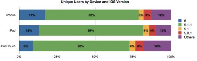 L'adozione di iOS 6 raggiunge il 15% in appena 24 ore