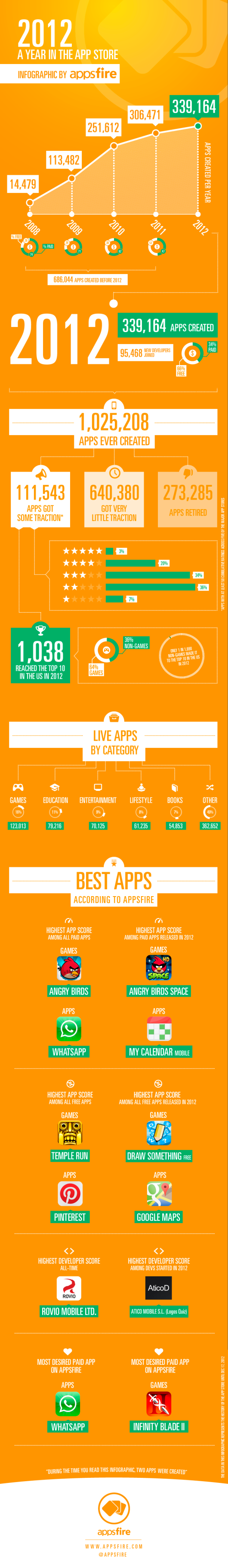 Appsfire-2012-A-Year-in-the-App-Store1