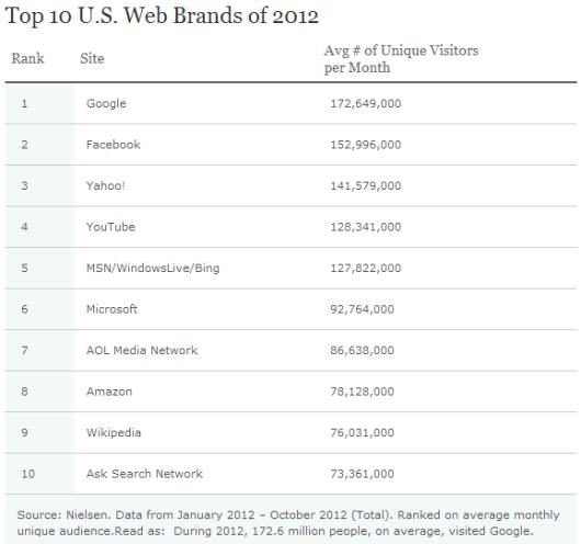 Top Web Brand