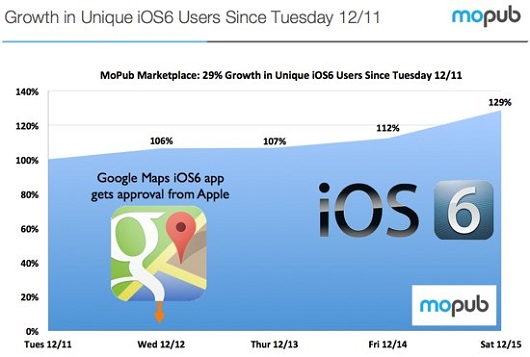 ios6adoptiongrowth