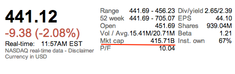 AAPL-Market-cap-20130125
