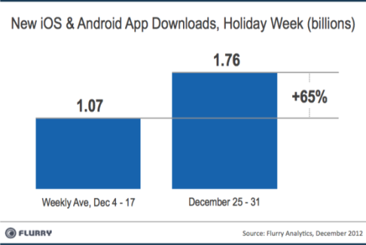 Flurry-app-downloads-holiday-2012