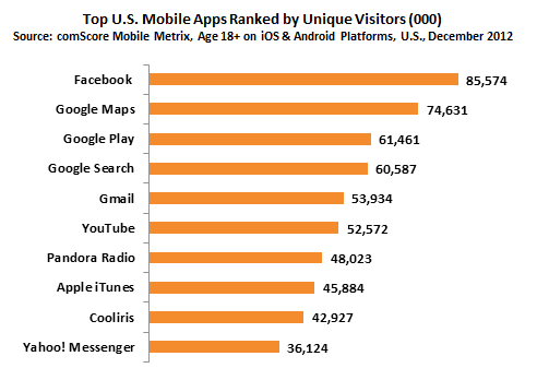 Top_US_Mobile_Apps_Ranked_by_Unique_Visitors