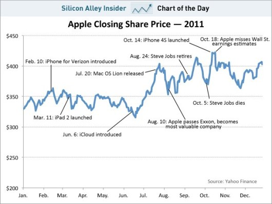chart-of-the-day-apple-share-price-dec-29-2011