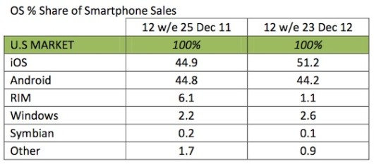 kantar_dec12_us_smartphones