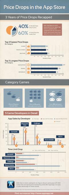 AppZapp_Infographic_PriceDrop_EN