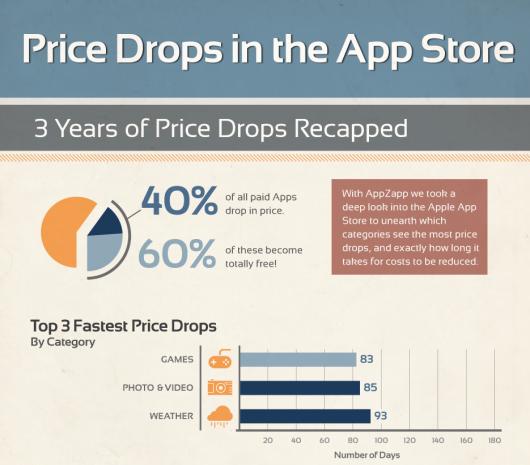 AppZapp_Infographic_PriceDrop_EN2