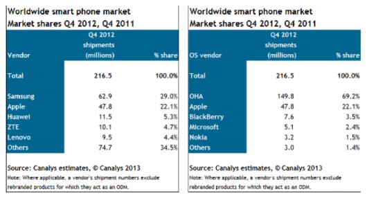 Canalys-Worldwide-Smartphone-Market-Q4-2012