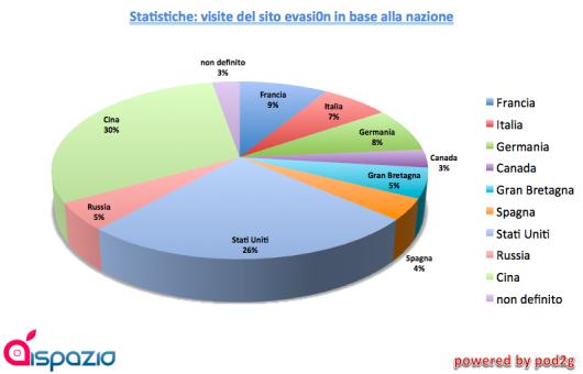 CORRETTO statistiche ispazio jailbreak evasi0n