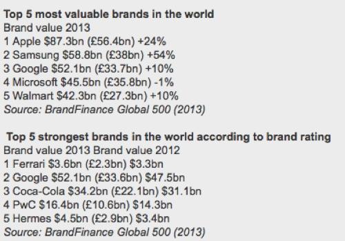 brand_finance_2013_600