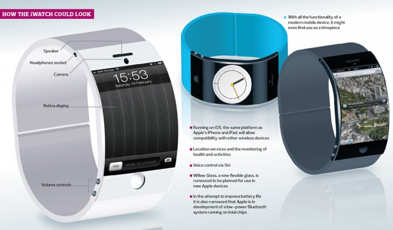 iWatch-graphic-001-800x469