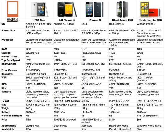 htc_one_nexus_4_iphone_5_blackberry_z10_lumia_920_specs3