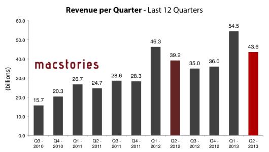 2013-04-23 22-43-49-revenue