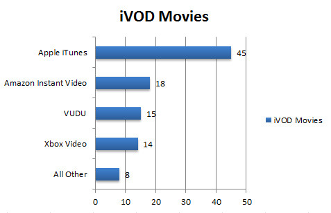 npd-ivod-chart