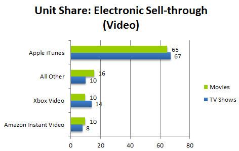 npd-video-chart