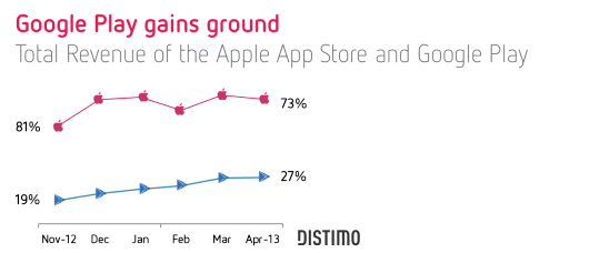 apple app store vs google play distimo