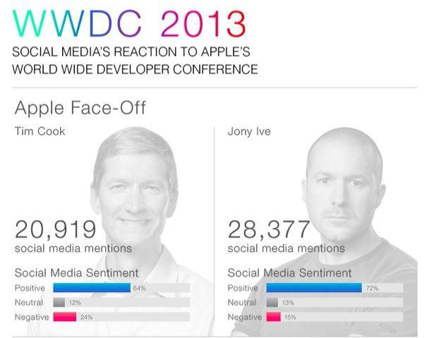 Jony Ive vs Tim Cook: ecco le reazioni dei social network dopo la WWDC