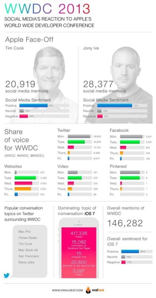Rapporto WWDC
