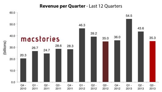 2013-07-23 22-41-52-appleq3-revenue