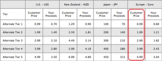 tabella nuovi prezzi app ios iphone