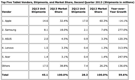 Tablet's Market Share 2013