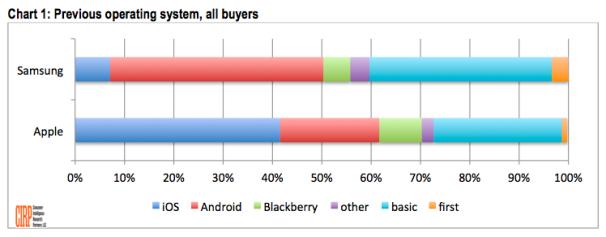 Sondaggio: un terzo dei clienti Apple prima aveva uno smartphone Samsung