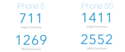 iphone 5s 5 confronto