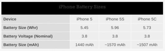 iphone_5_5s_5c_batteries-800x252