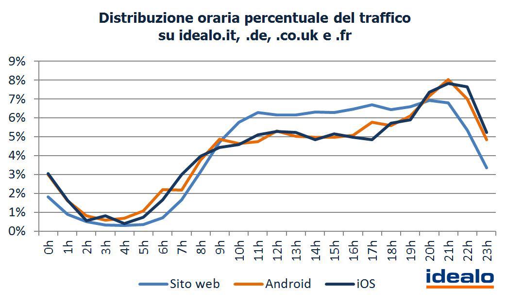4-Distribuzione-oraria-percentuale-del-traffico-su-idealo