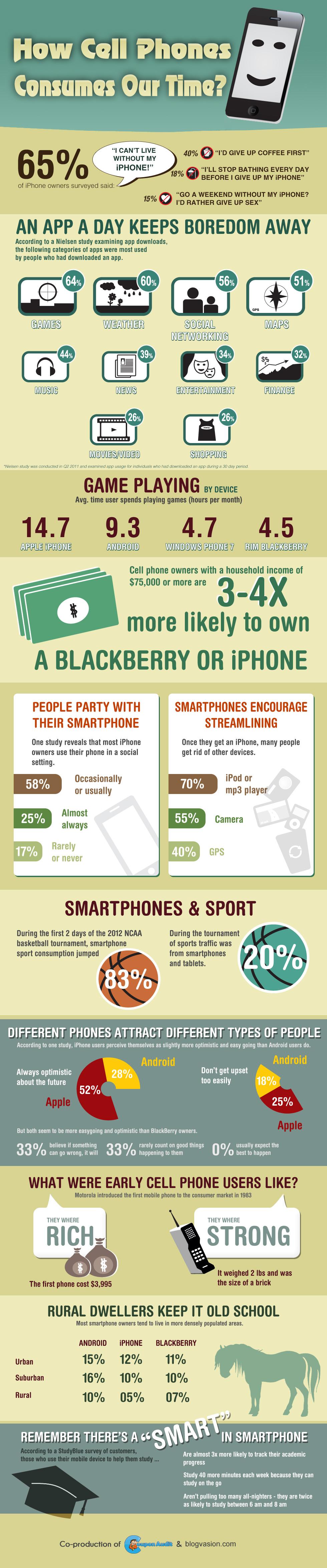 Smartphone: come consumano il nostro tempo?