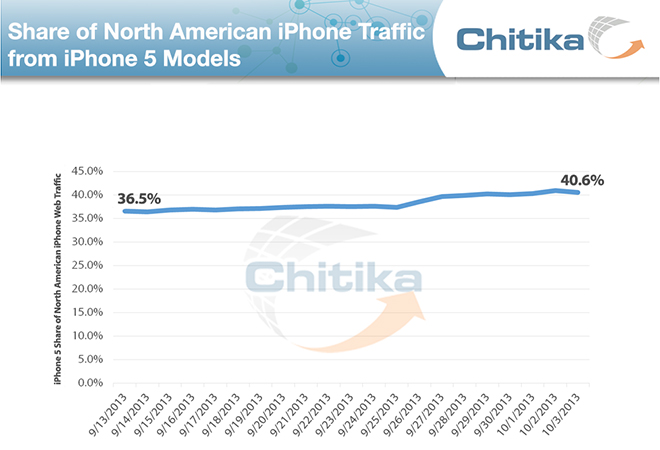 La rapida adozione di iPhone 5S impedisce la frammentazione di iOS