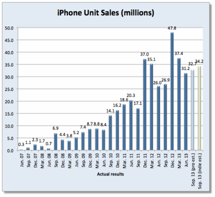 dewitt-iphone-sales-q4-2013
