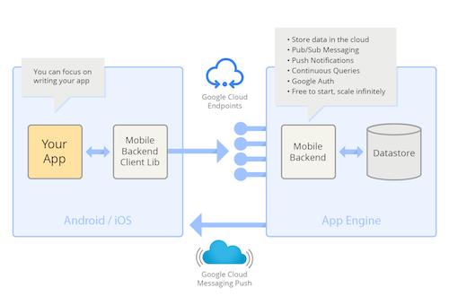 Google rilascia Mobile Backend Starter, i nuovi servizi cloud-based per gli sviluppatori iOS