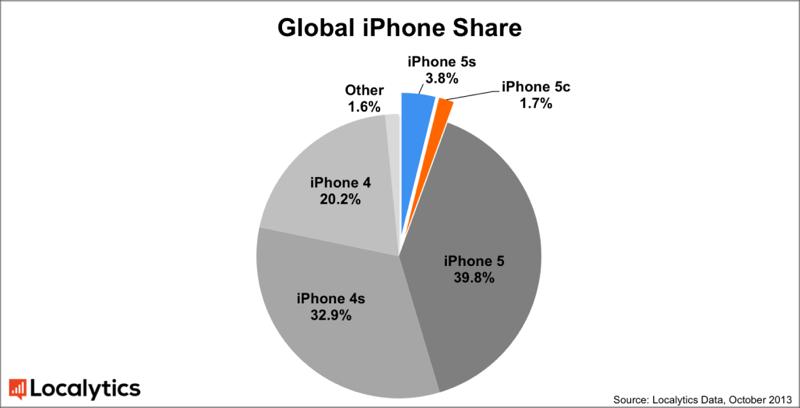 iPhone 5S e 5C rappresentano già il 5% degli iPhone utilizzati nel mondo