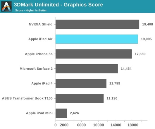 iPad-Air-3d-Mark-AnandTech-001