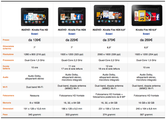 ispazio kindle fire hdx a confronto