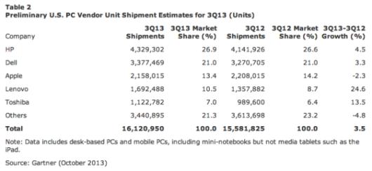 mac-q3-shipments-gart