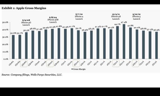 margins-131008