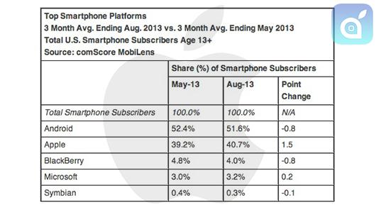 iOS guadagna terreno e senza i nuovi iPhone: Android, stiamo arrivando!