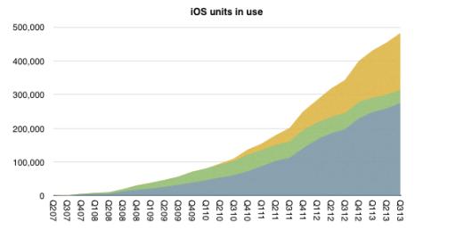 Cumulative-iOS-units-in-use-Horace-Dediu-001