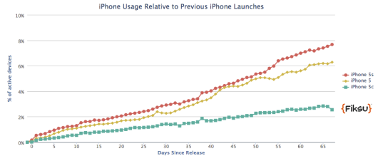 The-Apple-iPhone-5s-makes-up-7.53-of-active-iPhones