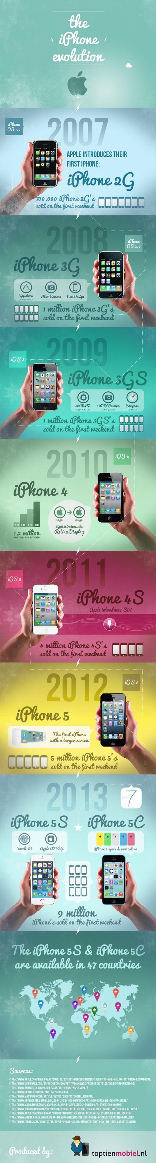 iPhone-Evolution-Infographic