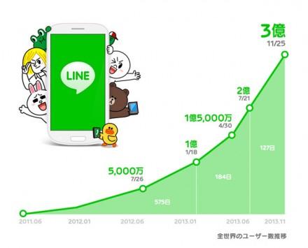 line grafico
