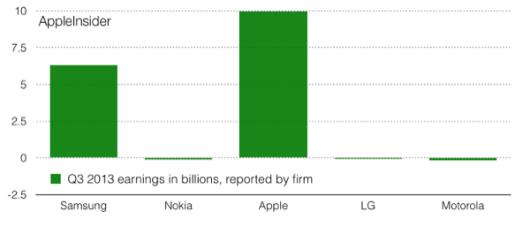 phone.profits.102913