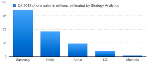 phone.sales_.102913