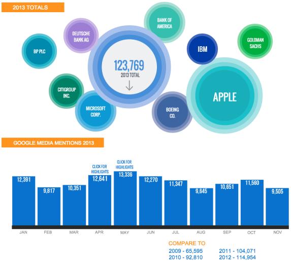 google-media-2013